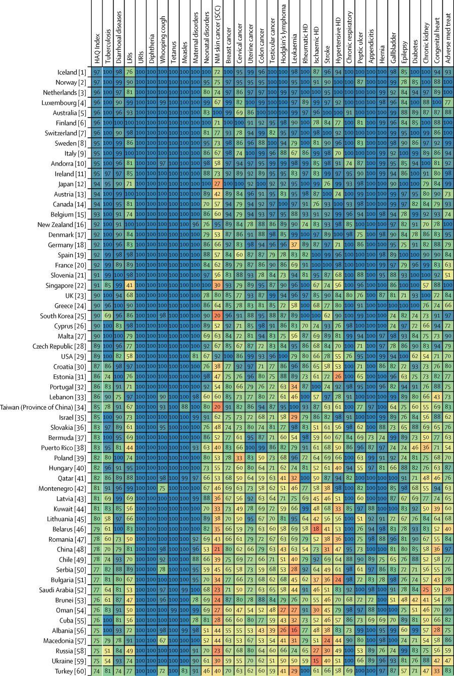 Ranking Lancet